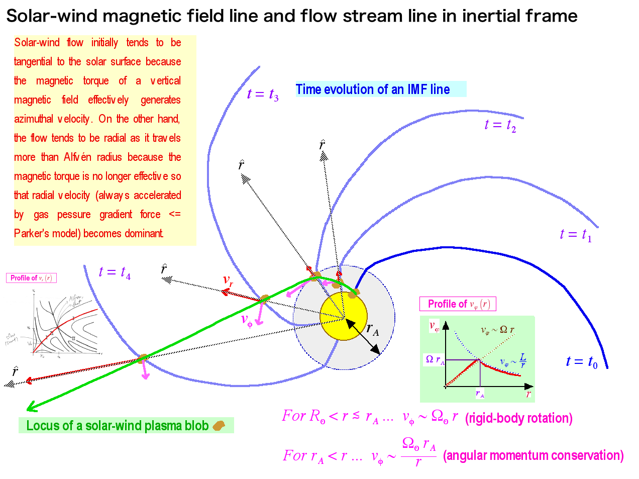 Solar Wind Model Diagram Here We Explain A Magnetic Of Where The Rotation Sun Is Taken Into Account